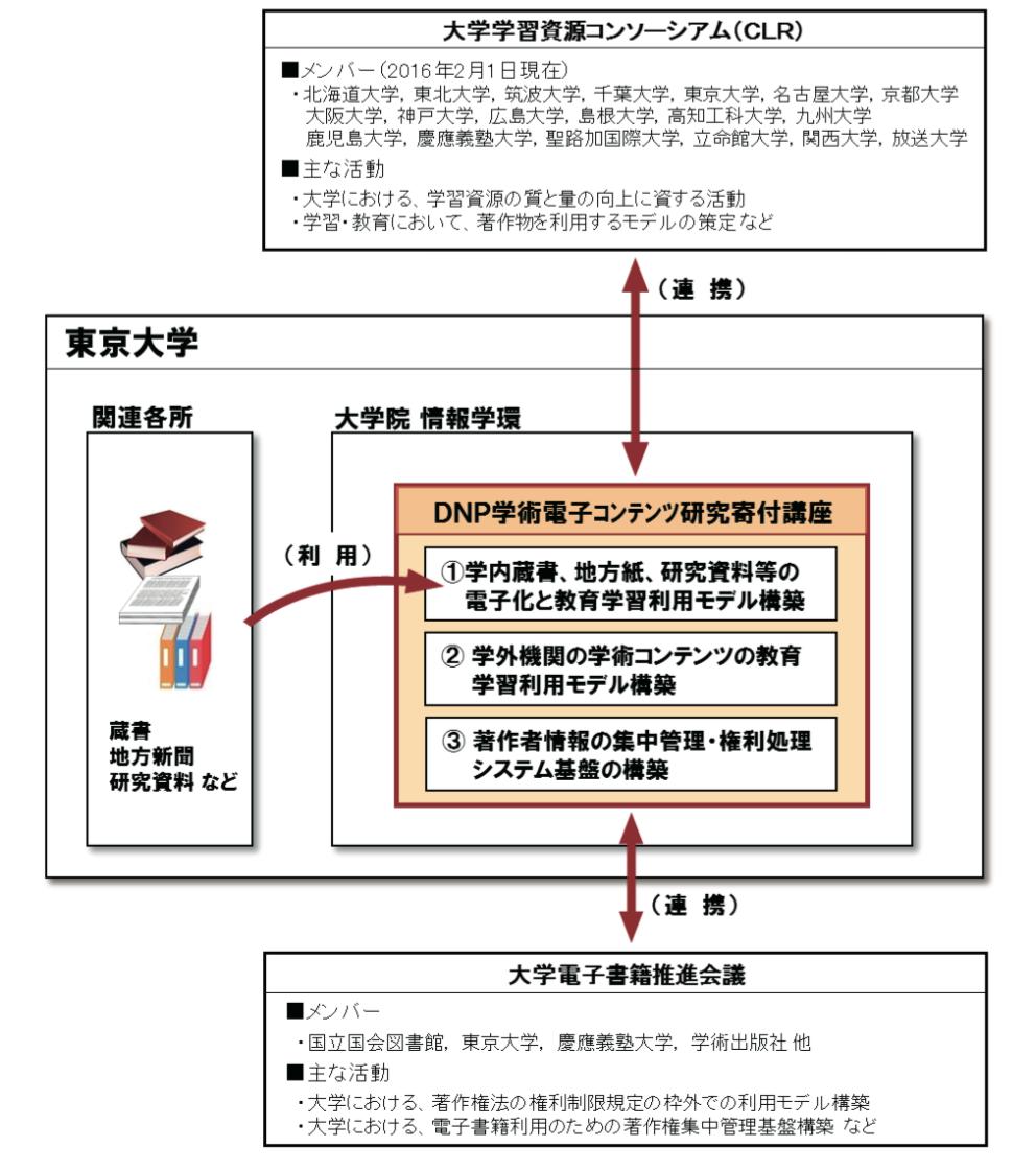 本講座の機能と主な関連機関との連携イメージ
